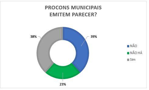 Procons Estaduais e Municipais no Processo Legislativo