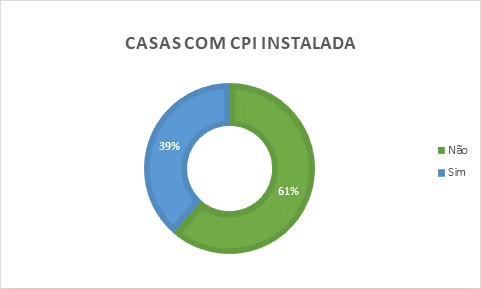 Quase 40% das Casas Legislativas têm CPIs em funcionamento