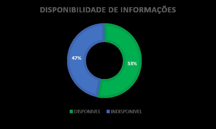 Disponibilidade de informações nas Casas Legislativas do Brasil