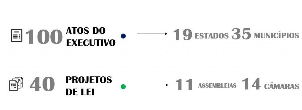 Sintomas do Coronavírus nos Poderes pelo Brasil