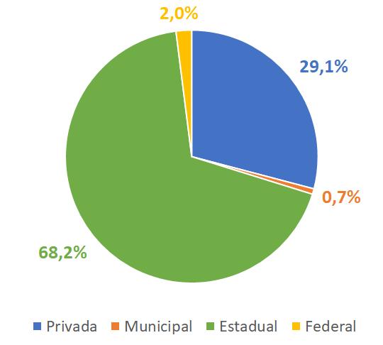 A estrutura federativa na Educação